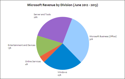Microsoft's revenue breakdown (June 2012-213)